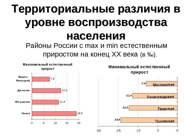Территориальные различия в уровне воспроизводства населения Районы России с max и min естественным приростом на конец ХХ века (в ‰).