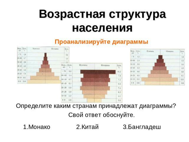 Возрастная структура населения Проанализируйте диаграммы Определите каким странам принадлежат диаграммы? Свой ответ обоснуйте. 1.Монако 2.Китай 3.Бангладеш