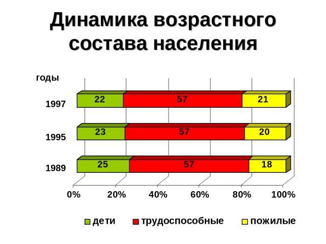 Динамика возрастного состава населения 1997 1995 1989