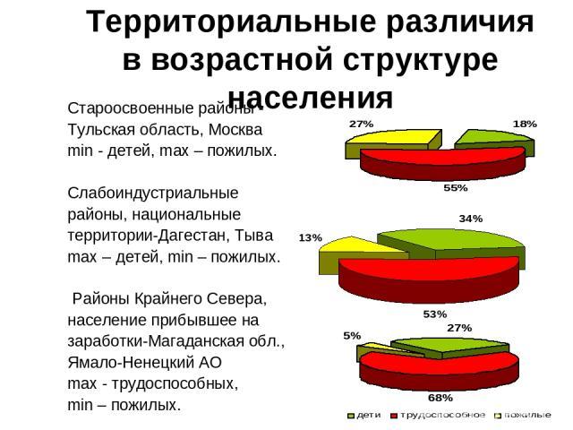Территориальные различия в возрастной структуре населения Староосвоенные районы - Тульская область, Москва min - детей, max – пожилых. Слабоиндустриальные районы, национальные территории-Дагестан, Тыва max – детей, min – пожилых. Районы Крайнего Сев…