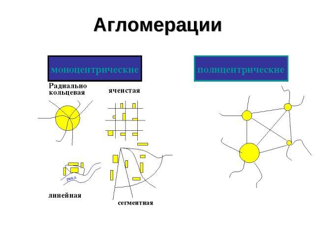 Агломерации моноцентрические полицентрические река Радиально кольцевая ячеистая линейная сегментная