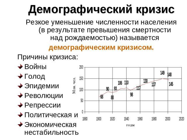 Демографический кризис Резкое уменьшение численности населения (в результате превышения смертности над рождаемостью) называется демографическим кризисом. Причины кризиса: Войны Голод Эпидемии Революции Репрессии Политическая и Экономическая нестабил…
