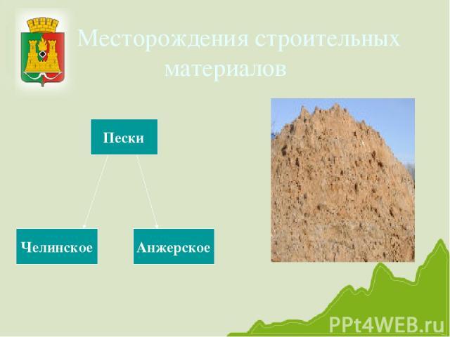 Месторождения строительных материалов Пески Челинское Анжерское