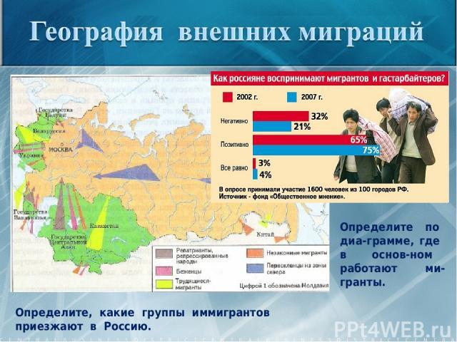 Определите, какие группы иммигрантов приезжают в Россию. Определите по диа-грамме, где в основ-ном работают ми-гранты.