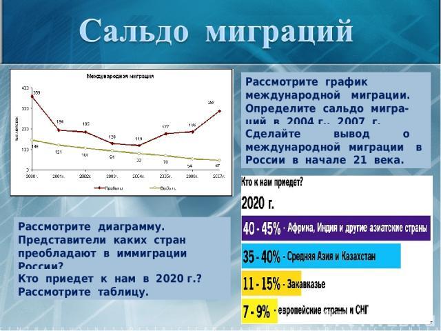 Рассмотрите график международной миграции. Определите сальдо мигра-ций в 2004 г., 2007 г. Сделайте вывод о международной миграции в России в начале 21 века. Рассмотрите диаграмму. Представители каких стран преобладают в иммиграции России? Кто приеде…