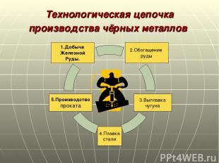 Технологическая цепочка производства чёрных металлов 2.Обогащение руды 1.Добыча