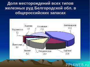 Доля месторождений всех типов железных руд Белгородской обл. в общероссийских за