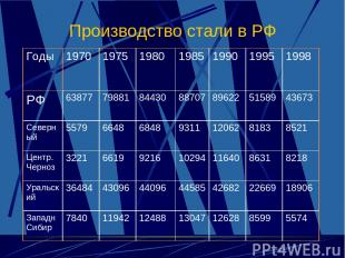 Производство стали в РФ Годы 1970 1975 1980 1985 1990 1995 1998 РФ 63877 79881 8