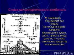 Схема металлургического комбината Комбинаты объединяют все стадии металлургическ
