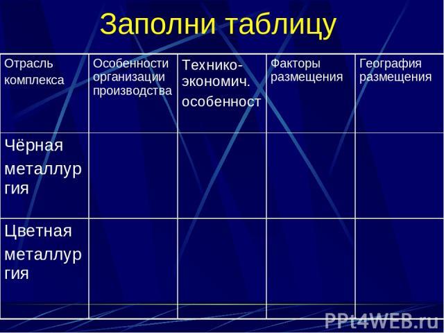 Заполни таблицу Отрасль комплекса Особенности организации производствa Технико-экономич. особенност Факторы размещения География размещения Чёрная металлургия Цветная металлургия