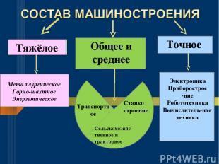 Тяжёлое Общее и среднее Точное Металлургическое Горно-шахтное Энергетическое Тра