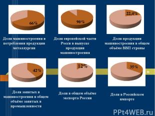 66% 66% Доля машиностроения в потреблении продукции металлургии 90% Доля европей