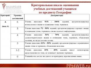 Критериальная шкала оценивания учебных достижений учащихся по предмету География