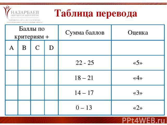 Таблица перевода Баллы по критериям + Сумма баллов Оценка A B C D 22 - 25 «5» 18 – 21 «4» 14 – 17 «3» 0 – 13 «2»