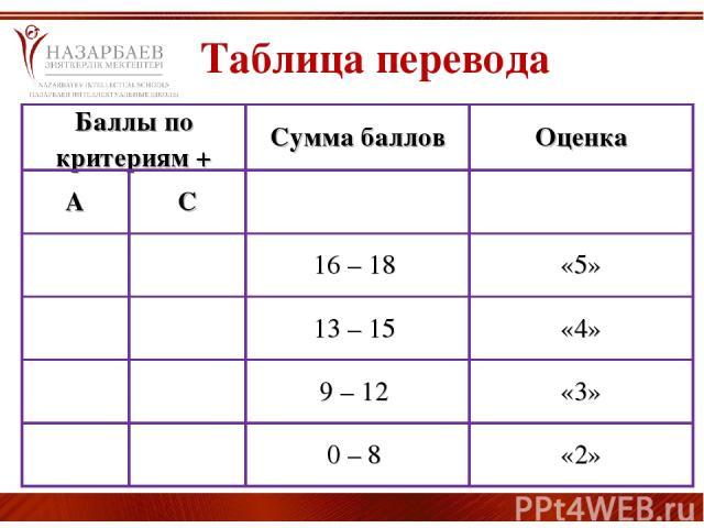 Таблица перевода Баллы по критериям + Сумма баллов Оценка А С 16 – 18 «5» 13 – 15 «4» 9 – 12 «3» 0 – 8 «2»