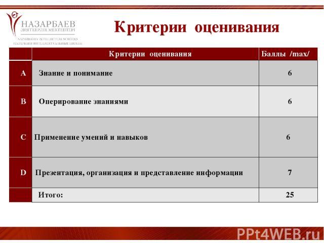 Критерии оценивания  Критерии оценивания  Баллы /max/ A Знание и понимание 6 B Оперирование знаниями 6 C Применение умений и навыков 6 D Презентация, организация и представление информации 7  Итого: 25
