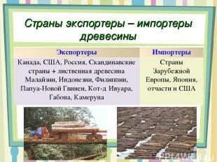 Страны экспортеры – импортеры древесины Экспортеры Импортеры Канада, США, Россия