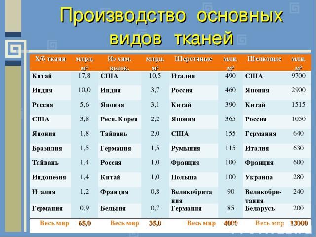 Производство основных видов тканей Х/б ткани млрд. м² Из хим. волок. млрд. м² Шерстяные млн. м² Шелковые млн. м² Китай 17,8 США 10,5 Италия 490 США 9700 Индия 10,0 Индия 3,7 Россия 460 Япония 2900 Россия 5,6 Япония 3,1 Китай 390 Китай 1515 США 3,8 Р…