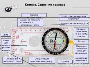 Компас. Строение компаса Колба с амортизирующей жидкостью Круговая шкала 360 гра