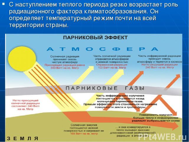С наступлением теплого периода резко возрастает роль радиационного фактора климатообразования. Он определяет температурный режим почти на всей территории страны.