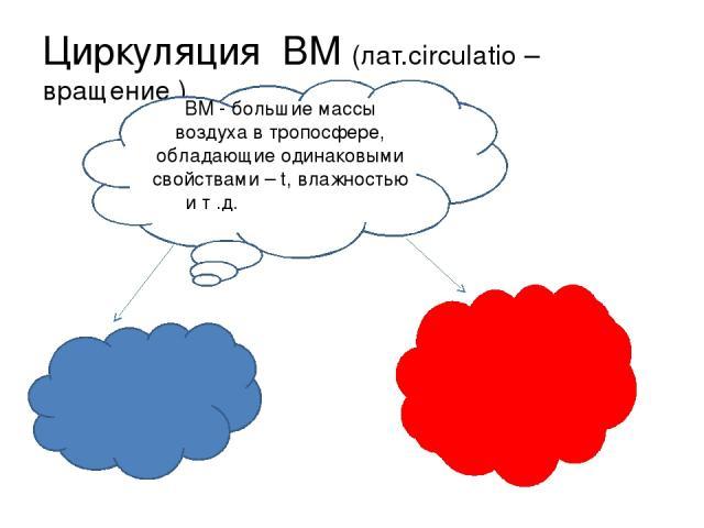 Циркуляция ВМ (лат.circulatio – вращение ) ВМ - большие массы воздуха в тропосфере, обладающие одинаковыми свойствами – t, влажностью и т .д.свойствами – t, влажностью и
