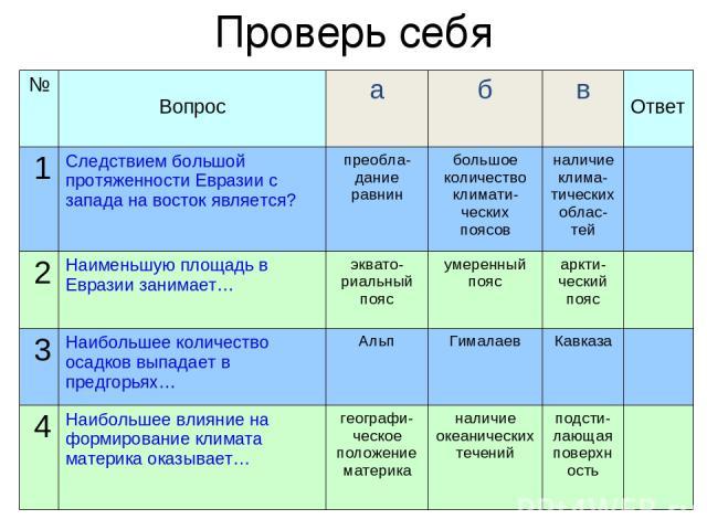 Проверь себя № Вопрос а б в Ответ 1 Следствием большой протяженности Евразии с запада на восток является? преобла-дание равнин большое количество климати-ческих поясов наличие клима-тических облас-тей 2 Наименьшую площадь в Евразии занимает… эквато-…
