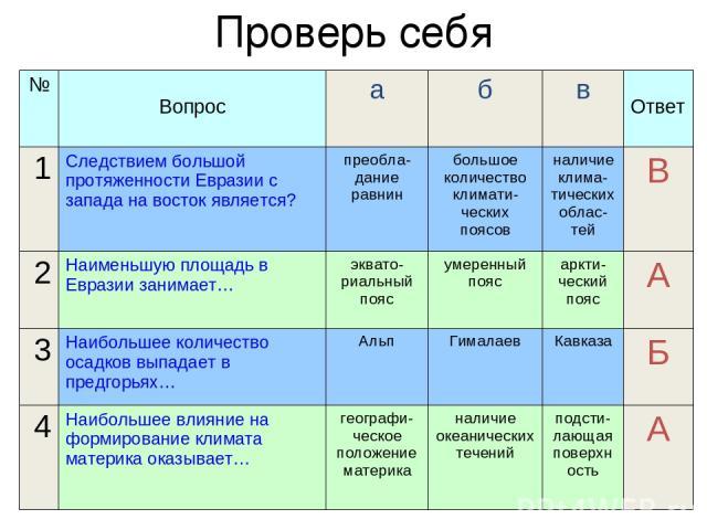 Проверь себя № Вопрос а б в Ответ 1 Следствием большой протяженности Евразии с запада на восток является? преобла-дание равнин большое количество климати-ческих поясов наличие клима-тических облас-тей В 2 Наименьшую площадь в Евразии занимает… экват…