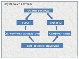 Рисуем схему в тетрадь Формы рельефа ГОРЫ РАВНИНЫ Тектонические структуры Скифск
