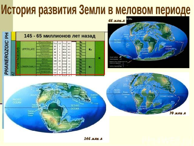 70 млн л 146 млн л 145 - 65 миллионов лет назад 66 млн.л