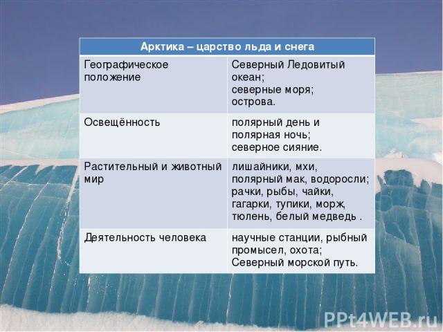 Арктика – царство льда и снега Географическое положение Северный Ледовитый океан; северные моря; острова. Освещённость полярный день и полярная ночь; северное сияние. Растительный и животный мир лишайники, мхи, полярный мак, водоросли; рачки, рыбы, …