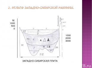 1000 2000 3000 М. 1000 500 0 ЗАПАДНО-СИБИРСКАЯ ПЛИТА -1000--2000 -3000 М 1000 50
