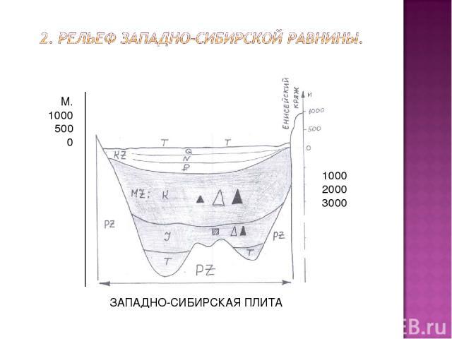 1000 2000 3000 М. 1000 500 0 ЗАПАДНО-СИБИРСКАЯ ПЛИТА -1000--2000 -3000 М 1000 500 0 -3000