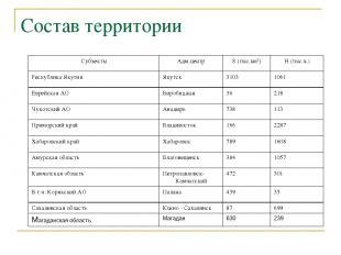 Состав территории Субъекты Адм.центр S (тыс.км2) Н (тыс.ч.) Республика Якутия Як