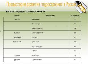 Первая очередь строительства ГЭС: район название мощность Северный Волховская 30