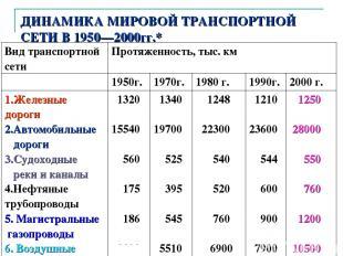 ДИНАМИКА МИРОВОЙ ТРАНСПОРТНОЙ СЕТИ В 1950—2000гг.* автор: Карезина Нина Валентин