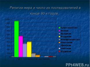 Религии мира и число их последователей в конце 90-х годов.