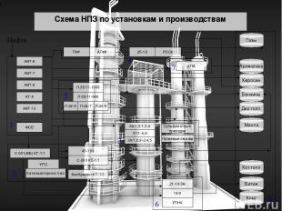 Схема НПЗ по установкам и производствам АТ-9 КПА АВТ-6 АВТ-7 АВТ-8 АВТ-10 ФСБ Ви