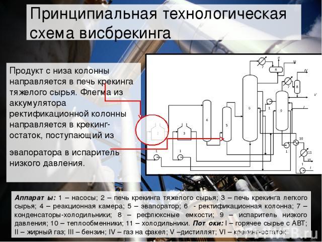 Продукт с низа колонны направляется в печь крекинга тяжелого сырья. Флегма из аккумулятора ректификационной колонны направляется в крекинг-остаток, поступающий из эвапоратора в испаритель низкого давления. Аппараты: 1 – насосы; 2 – печь крекинга тяж…