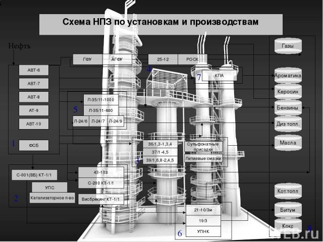 Схема НПЗ по установкам и производствам АТ-9 КПА АВТ-6 АВТ-7 АВТ-8 АВТ-10 ФСБ Висбрекинг КТ-1/1 С-200 КТ-1/1 43-103 С-001(ВБ) КТ-1/1 ГФУ АГФУ 25-12 РОСК Л-35/11-1000 Л-35/11-600 Л-24/6 Л-24/7 Л-24/9 36/1,3-1,3,4 37/1-4,5 39/1,6,8-2,4,5 21-10/3м УПНК…
