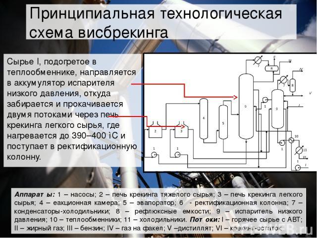 Аппараты: 1 – насосы; 2 – печь крекинга тяжелого сырья; 3 – печь крекинга легкого сырья; 4 – еакционная камера; 5 – эвапоратор; 6 - ректификационная колонна; 7 – конденсаторы-холодильники; 8 – рефлюксные емкости; 9 – испаритель низкого давления; 10 …