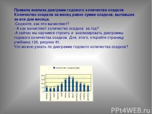 Правила анализа диаграмм годового количества осадков Количество осадков за месяц