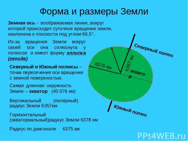 Форма и размеры Земли Из-за вращения Земли вокруг своей оси она сплюснута у полюсов и имеет форму эллипса (геоида) Вертикальный (полярный) радиус Земли 6357км Горизонтальный (экваториальный)радиус Земли 6378 км Радиус по диагонали 6375 км Самая длин…