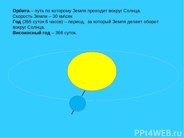 Орбита – путь по которому Земля проходит вокруг Солнца. Скорость Земли – 30 км\сек Год (365 суток 6 часов) – период, за который Земля делает оборот вокруг Солнца. Високосный год – 366 суток.