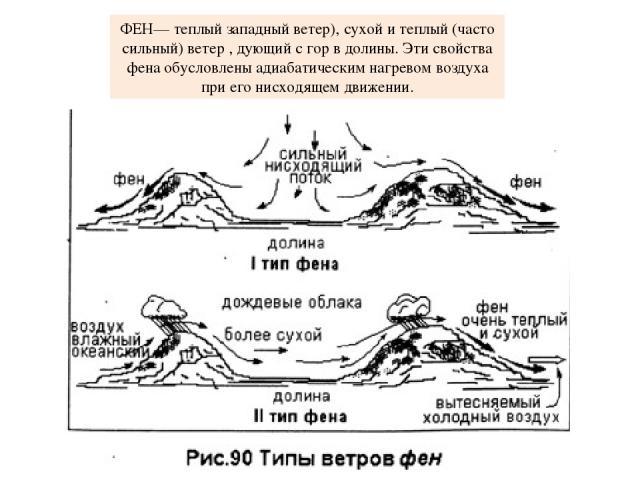 ФЕН— теплый западный ветер), сухой и теплый (часто сильный) ветер , дующий с гор в долины. Эти свойства фена обусловлены адиабатическим нагревом воздуха при его нисходящем движении.