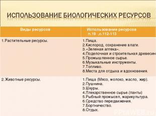 Виды ресурсов Использование ресурсов п.19 ,с.112-113 1.Растительные ресурсы. 1.П