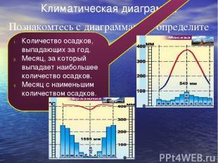 Климатическая диаграмма Познакомтесь с диаграммами и определите Количество осадк