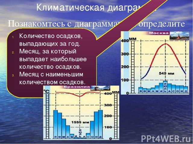 Климатическая диаграмма Познакомтесь с диаграммами и определите Количество осадков, выпадающих за год. Месяц, за который выпадает наибольшее количество осадков. Месяц с наименьшим количеством осадков.