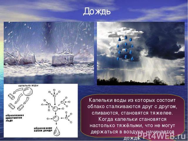 Дождь Капельки воды из которых состоит облако сталкиваются друг с другом, сливаются, становятся тяжелее. Когда капельки становятся настолько тяжёлыми, что не могут держаться в воздухе, начинается дождь.