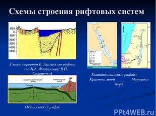 Схемы строения рифтовых систем Схема строения Байкальского рифта (по Н.А. Флорен
