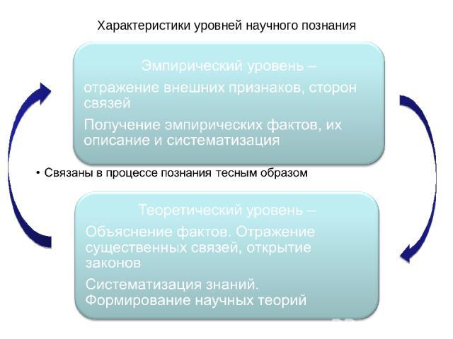 Характеристики уровней научного познания